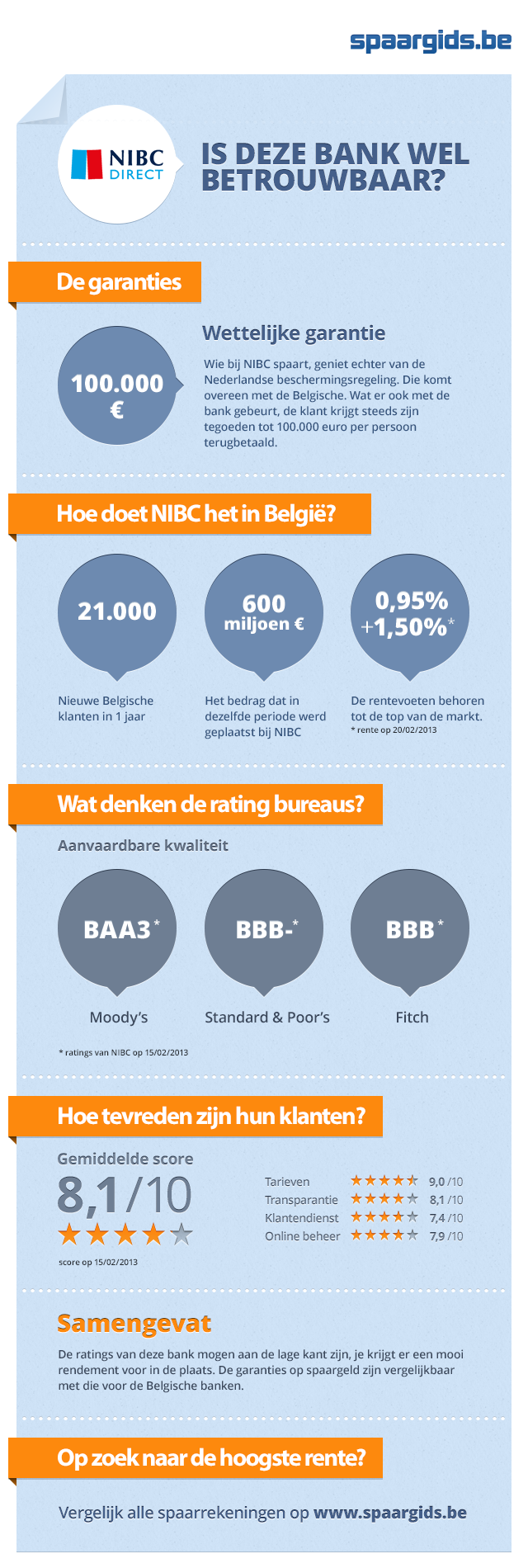 infographic is nibc direct betrouwbaar